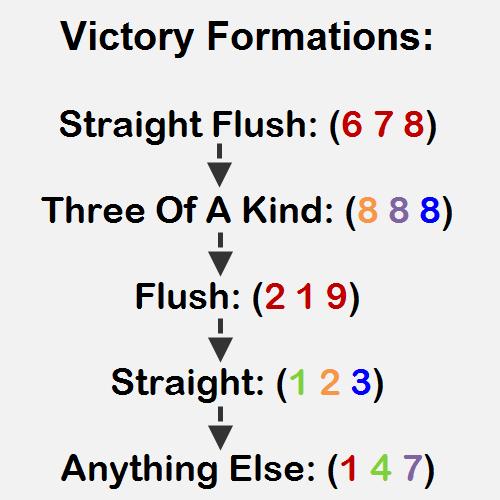 battle line flow chart