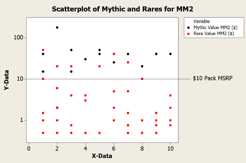 Spot the difference? The mythics are about the same since MM1, but for overall worth, everything else took a dive.