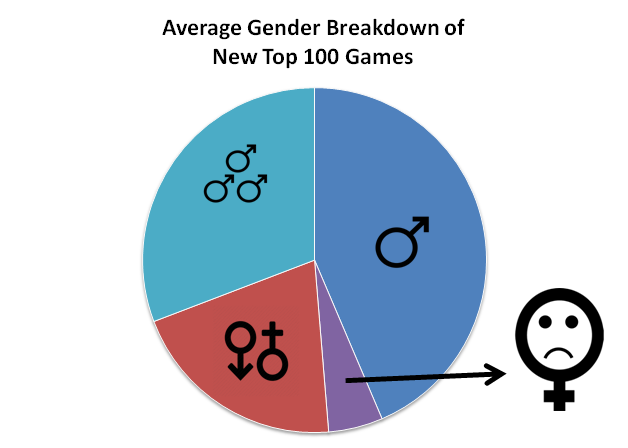 The average of BGG's Top 100 games from 2009-2016 that feature men and/or women