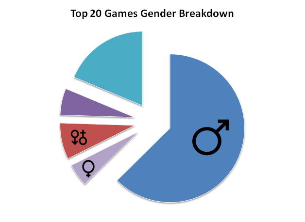women top 20 breakdown