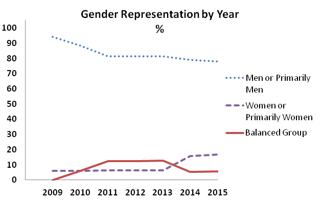 Percentages of BGG's Top 20 games from over time that feature men and/or women